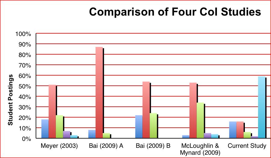 Comparison graph of four CoI studies