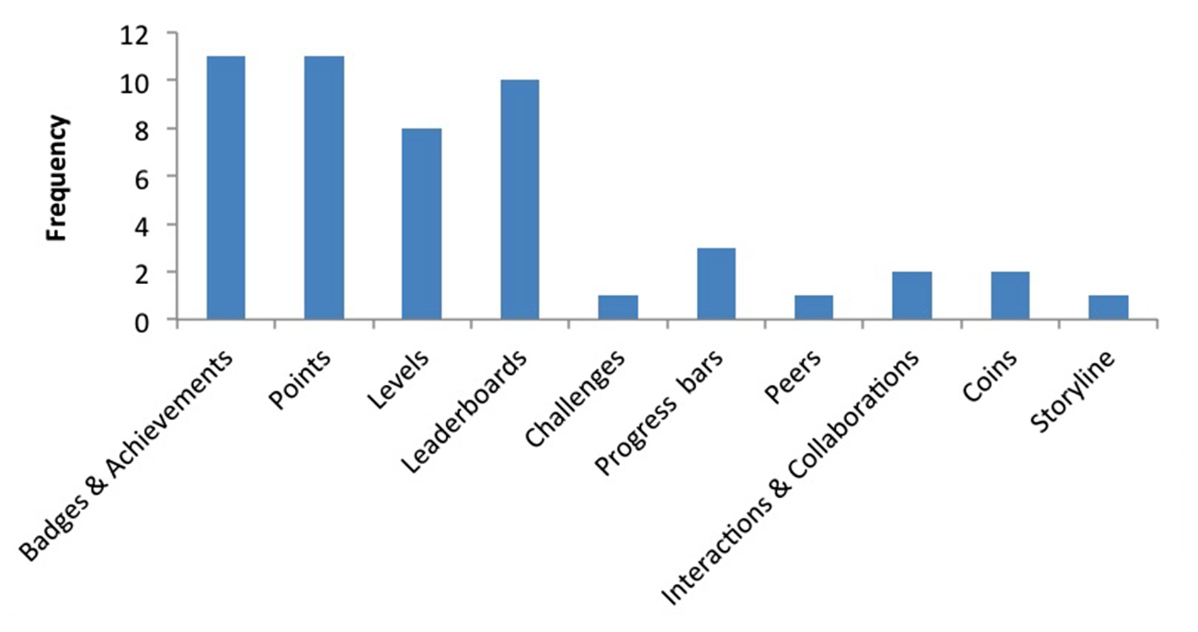 A bar chart displaying the frequency of gamified elements reported in studies