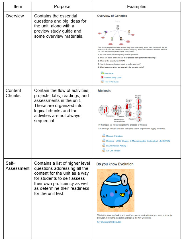 Design elements for online component of life science       course