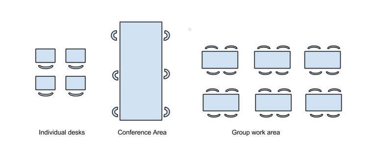 Physical arrangement of the classroom