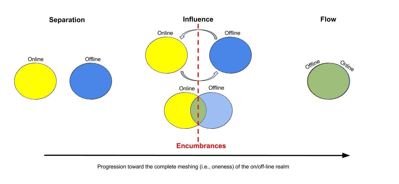 line diagram of         encumbrances and their impact