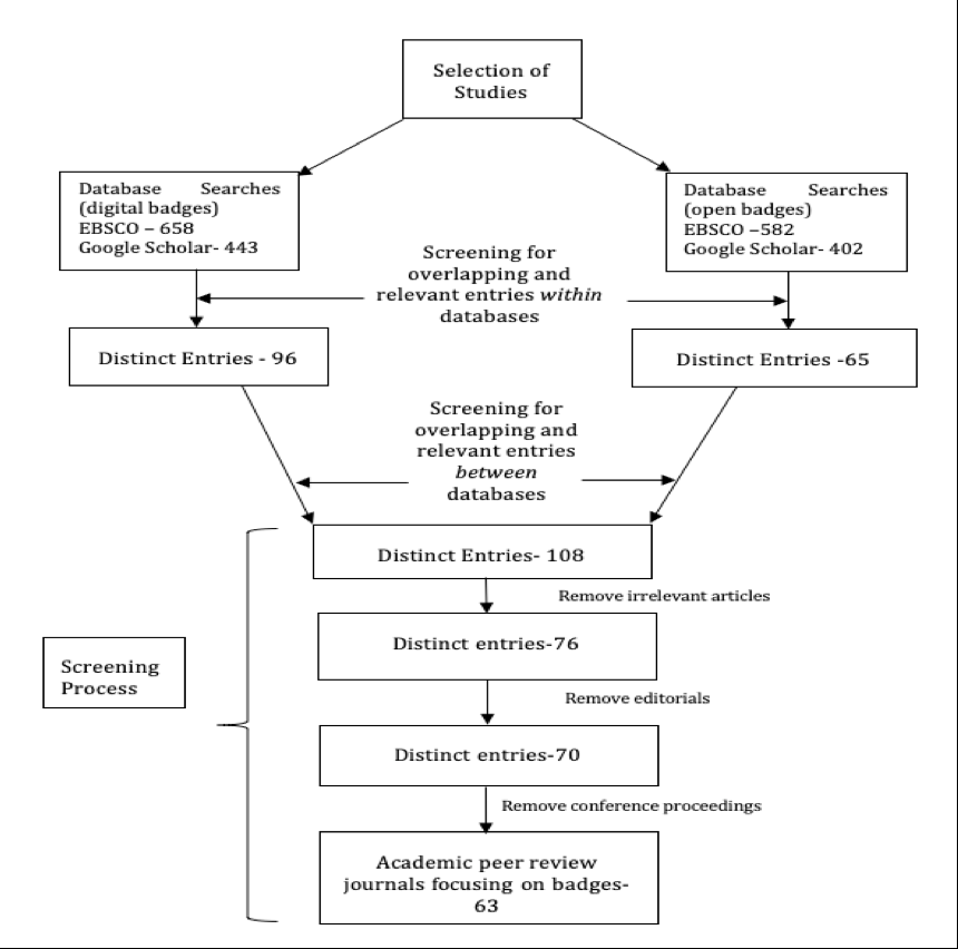 Diagram of content analysis           procedures, selection of studies, and screening