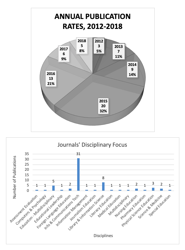Charts of digital and open           badges publication rates (2012-2018) and journal focus