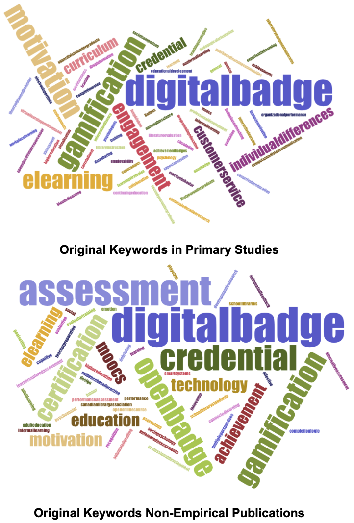 Word cloud images: research           purpose of journal articles based on keyword usage